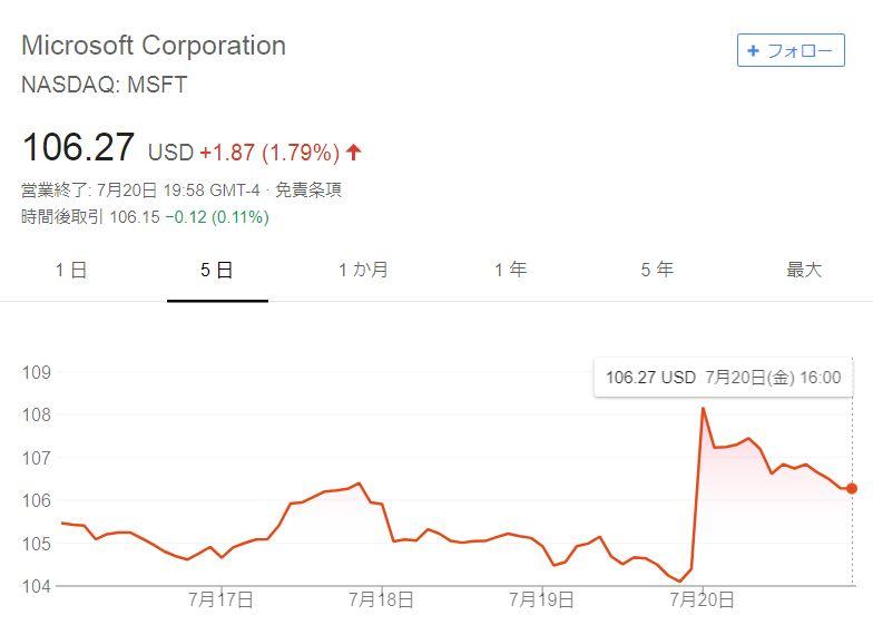 マイクロソフト株価