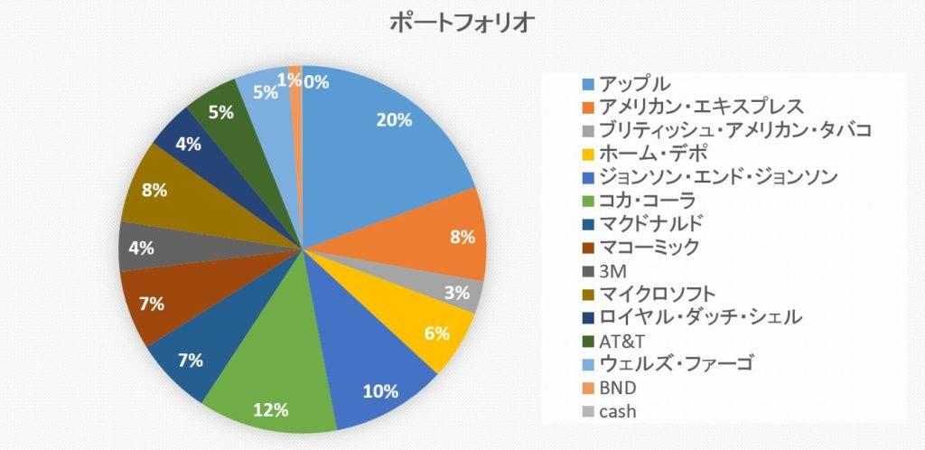 ポートフォリオグラフ