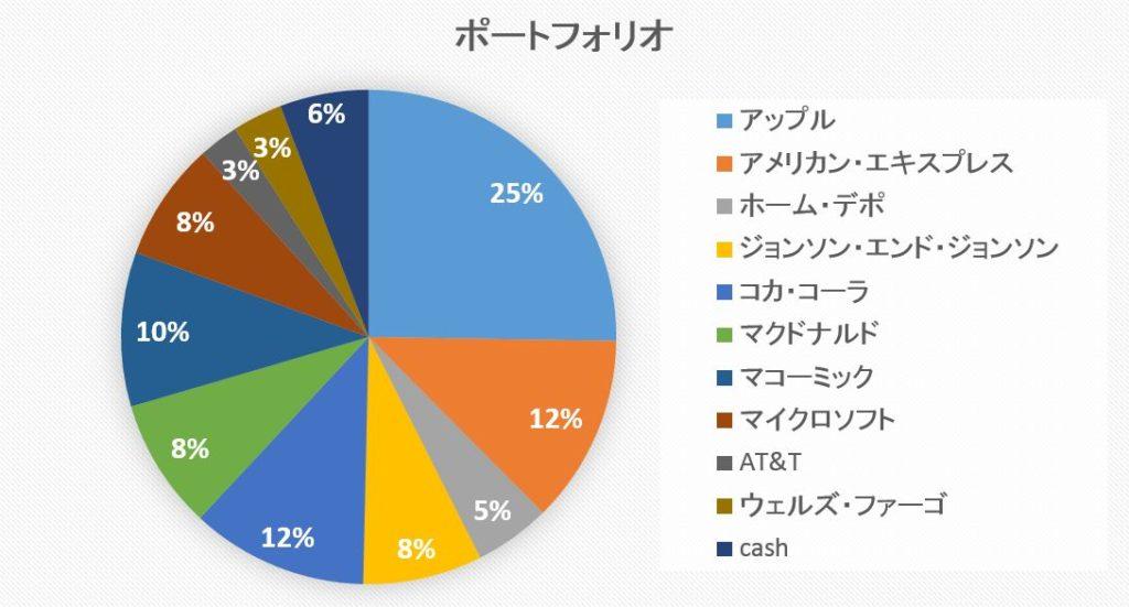 資産円グラフ
