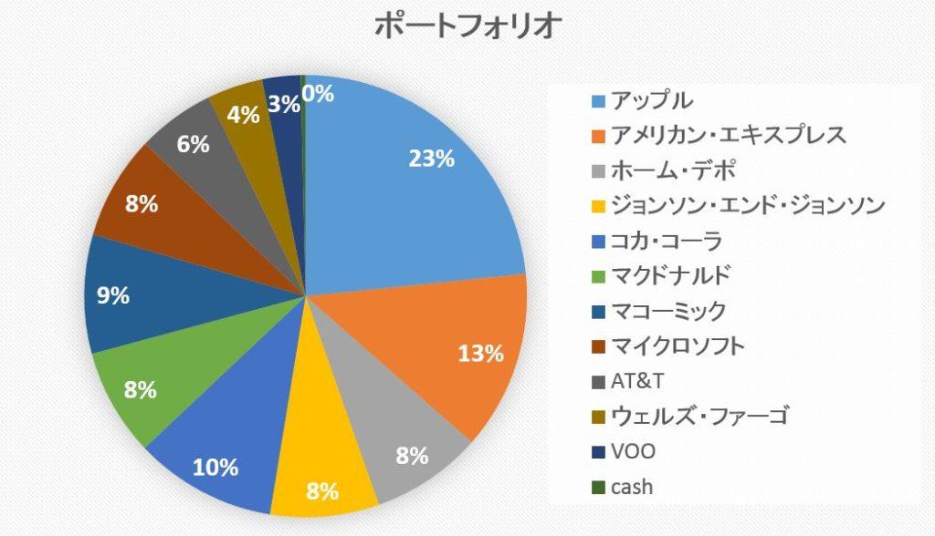メイン資産グラフ